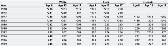 Science score by race